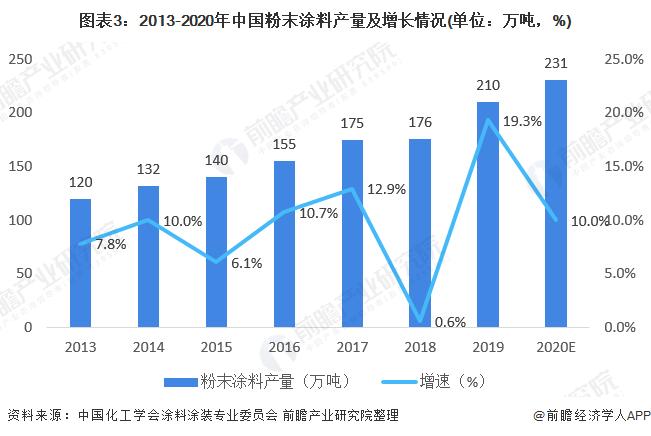 图表3:2013-2020年中国粉末涂料产量及增长情况(单位:万吨,%)