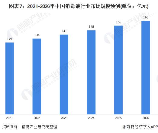 圖表7:2021-2026年中國消毒液行業市場規模預測(單位:億元)