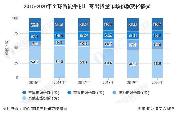 2015-2020年全球智能手机厂商出货量市场份额变化情况
