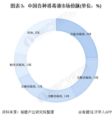 圖表3:中國各種消毒液市場份額(單位:%)