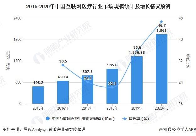 2015-2020年中国互联网医疗行业市场规模统计及增长情况预测