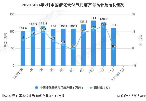 2020-2021年2月中国液化天然气月度产量统计及增长情况