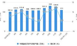 2021年1-2月中国天然气行业产量规模及进口情况分析 累计进口量突破2000万吨