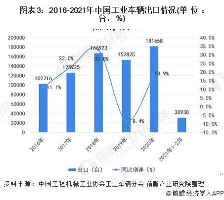 图表3:2016-2021年中国工业车辆出口情况(单位:台,%)