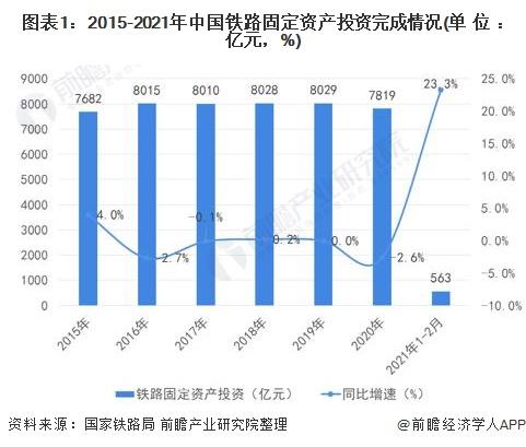 图表1:2015-2021年中国铁路固定资产投资完成情况(单位:亿元,%)