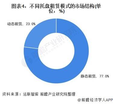 图表4:不同托盘租赁模式的市场结构(单位:%)