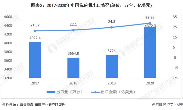 图表2:2017-2020年中国洗碗机出口情况(单位:万台,亿美元)