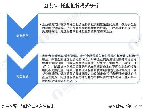 图表3:托盘租赁模式分析