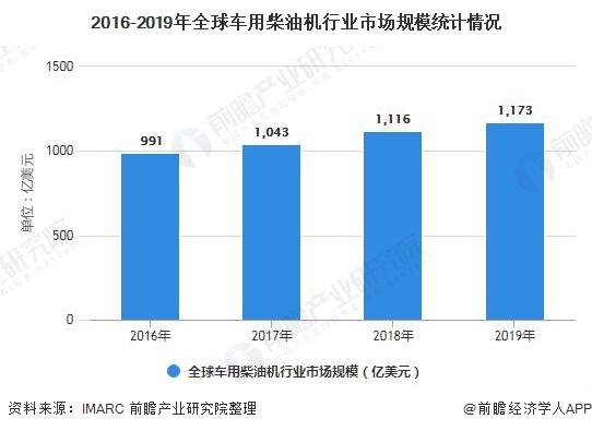 2016-2019年全球车用柴油机行业市场规模统计情况