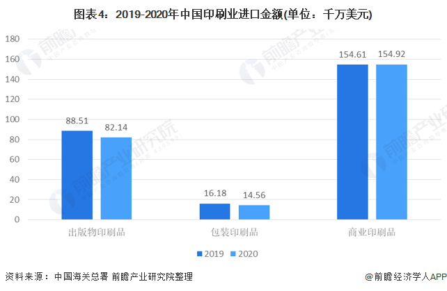图表4:2019-2020年中国印刷业进口金额(单位:千万美元)