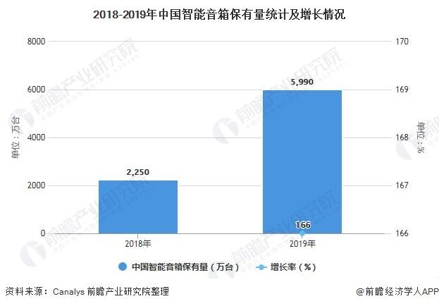2018-2019年中国智能音箱保有量统计及增长情况