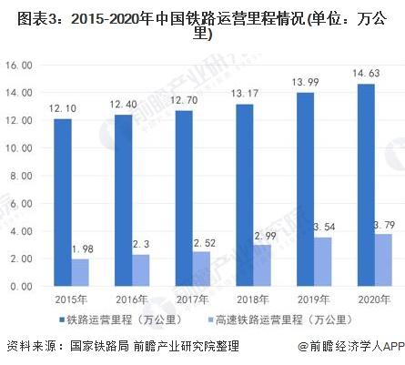 图表3:2015-2020年中国铁路运营里程情况(单位:万公里)