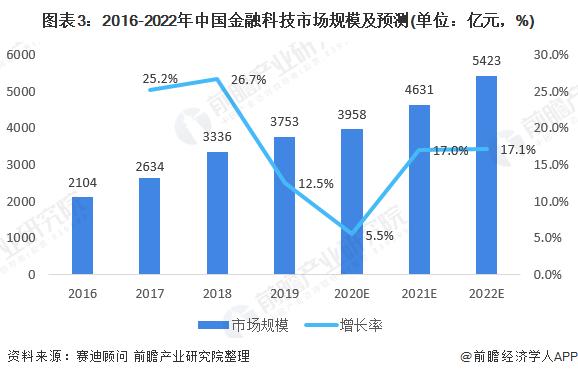 图表3:2016-2022年中国金融科技市场规模及预测(单位:亿元,%)