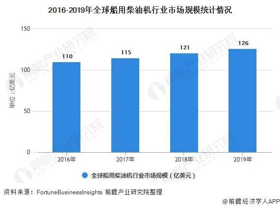 2016-2019年全球船用柴油机行业市场规模统计情况