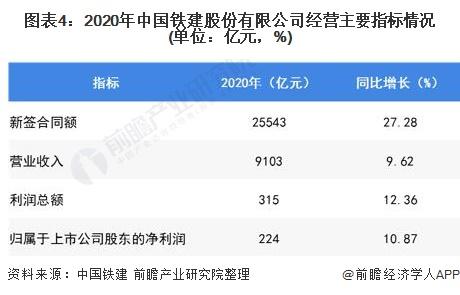 图表4:2020年中国铁建股份有限公司经营主要指标情况(单位:亿元,%)