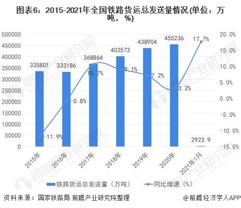 图表6:2015-2021年全国铁路货运总发送量情况(单位:万吨,%)