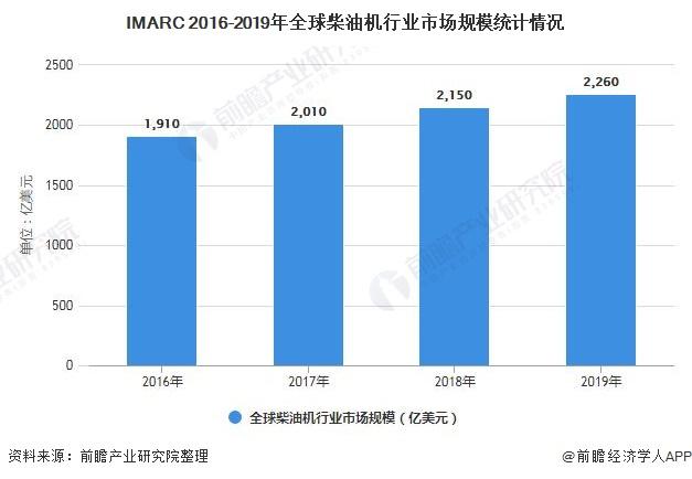 IMARC 2016-2019年全球柴油机行业市场规模统计情况