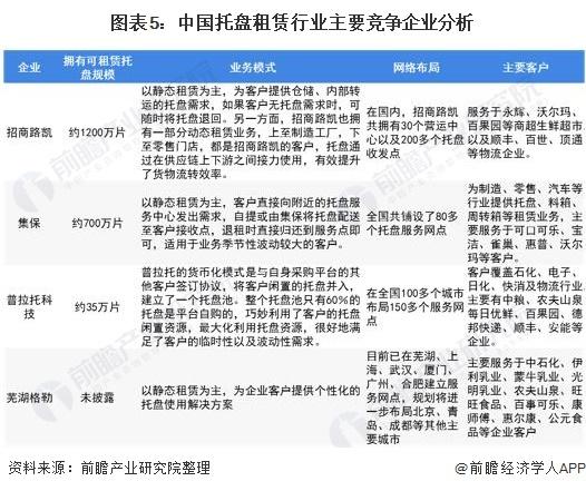 图表5:中国托盘租赁行业主要竞争企业分析