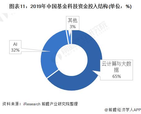 图表11:2019年中国基金科技资金投入结构(单位:%)