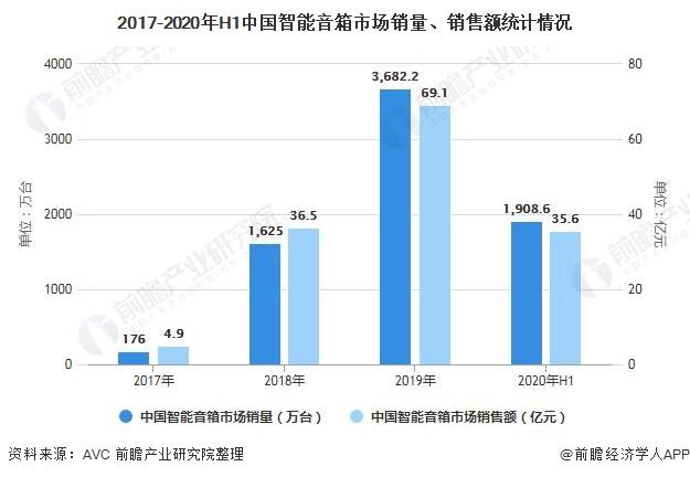 2017-2020年H1中国智能音箱市场销量、销售额统计情况