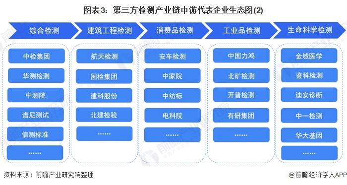 圖表3:第三方檢測產業鏈中游代表企業生態圖(2)