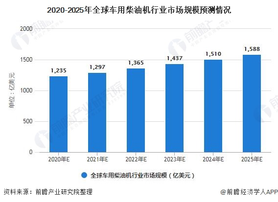 2020-2025年全球车用柴油机行业市场规模预测情况