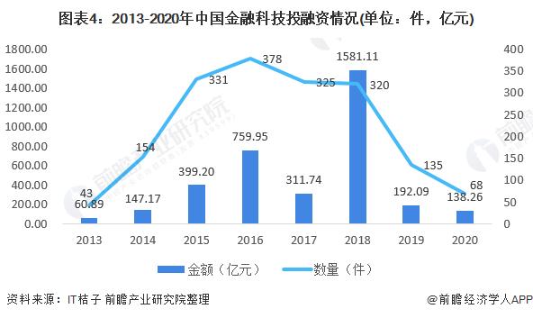 图表4:2013-2020年中国金融科技投融资情况(单位:件,亿元)