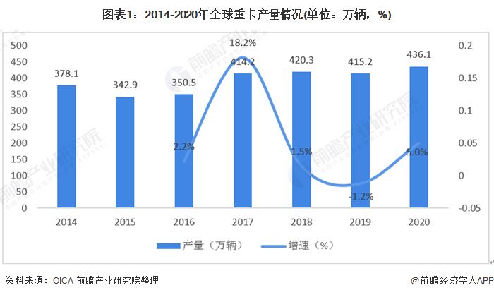 图表1:2014-2020年全球重卡产量情况(单位:万辆,%)