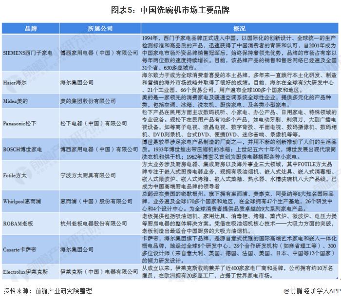 图表5:中国洗碗机市场主要品牌