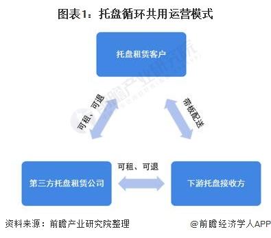 图表1:托盘循环共用运营模式