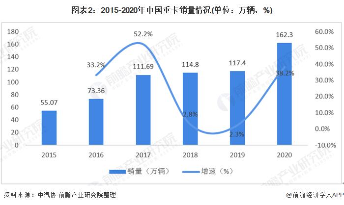 图表2:2015-2020年中国重卡销量情况(单位:万辆,%)