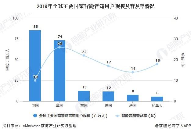 2019年全球主要国家智能音箱用户规模及普及率情况