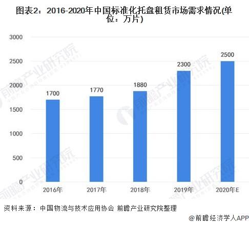 图表2:2016-2020年中国标准化托盘租赁市场需求情况(单位:万片)