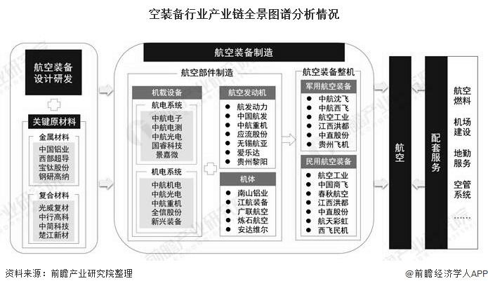 空装备行业产业链全景图谱分析情况