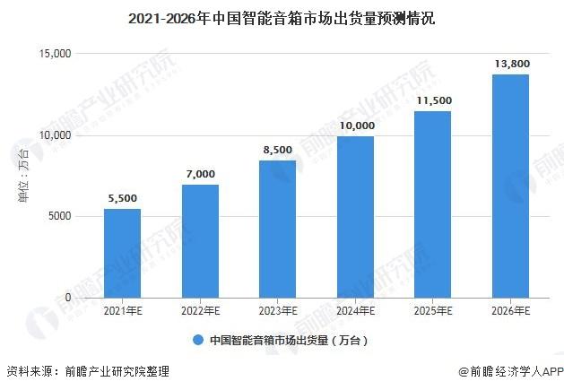 2021-2026年中国智能音箱市场出货量预测情况