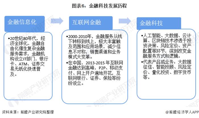 图表6:金融科技发展历程