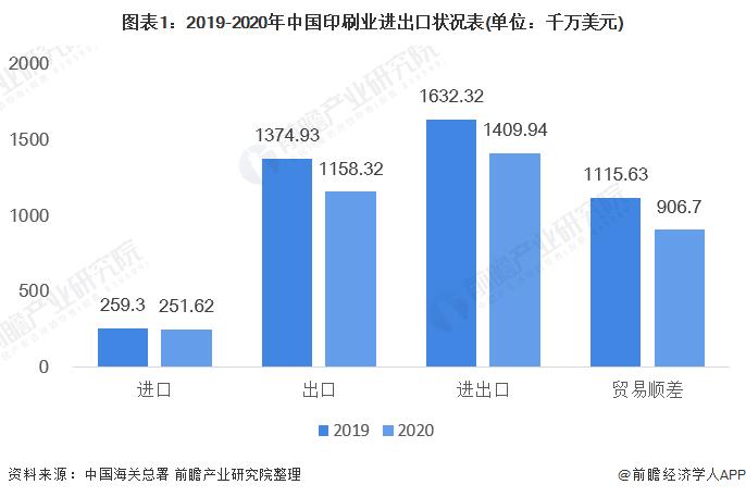 图表1:2019-2020年中国印刷业进出口状况表(单位:千万美元)