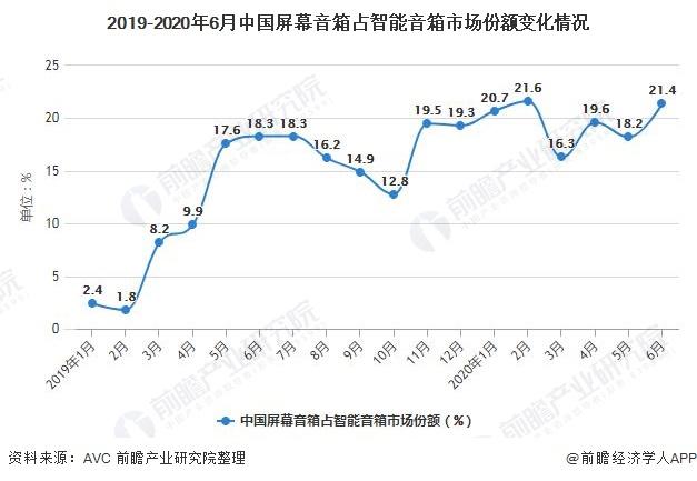 2019-2020年6月中国屏幕音箱占智能音箱市场份额变化情况