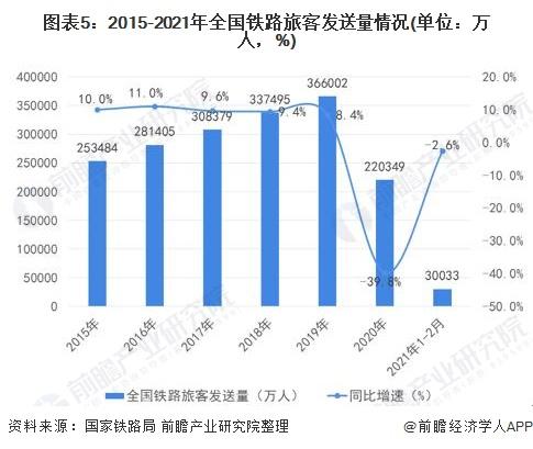 图表5:2015-2021年全国铁路旅客发送量情况(单位:万人,%)