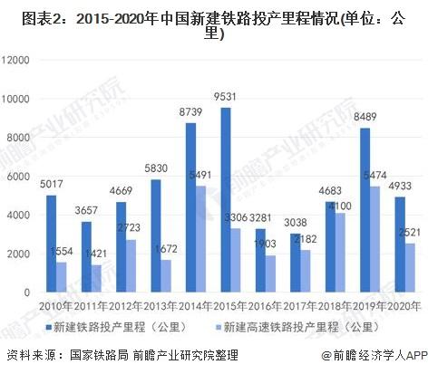 图表2:2015-2020年中国新建铁路投产里程情况(单位:公里)