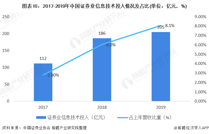 图表10:2017-2019年中国证券业信息技术投入情况及占比(单位:亿元,%)
