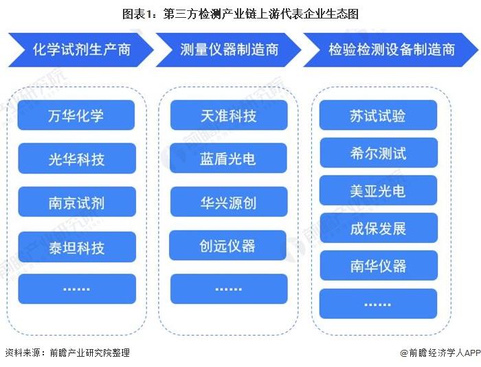 圖表1:第三方檢測產業鏈上游代表企業生態圖