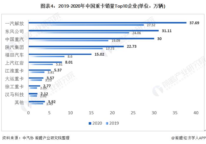 图表4:2019-2020年中国重卡销量Top10企业(单位:万辆)
