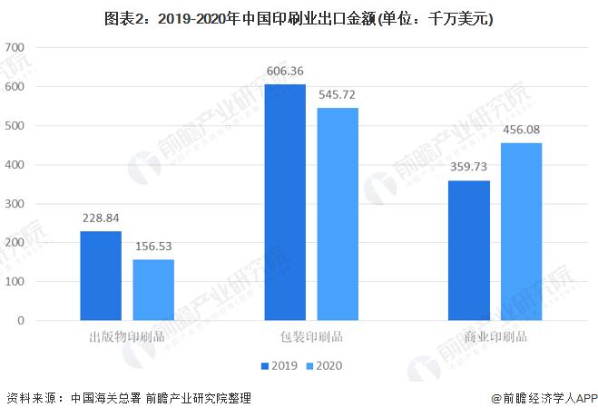 图表2:2019-2020年中国印刷业出口金额(单位:千万美元)