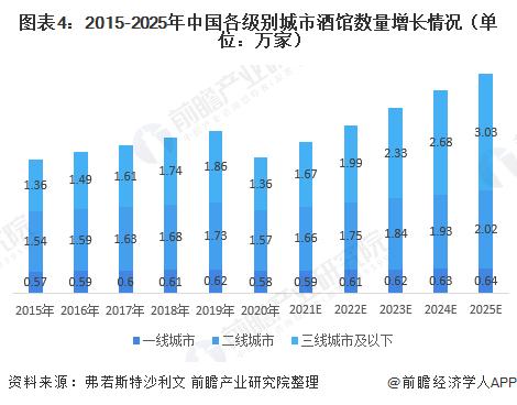 圖表4:2015-2025年中國各級別城市酒館數量增長情況(單位:萬家)