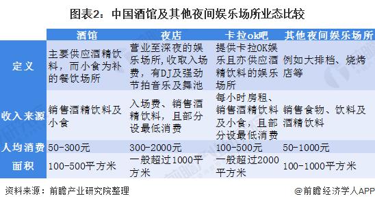 图表2:中国酒馆及其他夜间娱乐场所业态比较