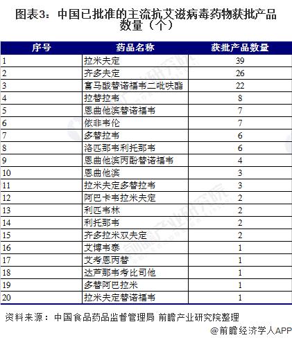 图表3:中国已批准的主流抗艾滋病毒药物获批产品数量(个)