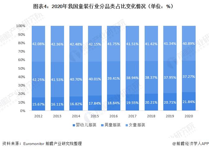 圖表4:2020年我國童裝行業分品類占比變化情況(單位:%)