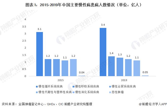 图表1:2015-2019年中国主要慢性病患病人数情况(单位:亿人)