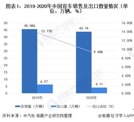 圖表1:2019-2020年中國客車銷售及出口數量情況(單位:萬輛,%)